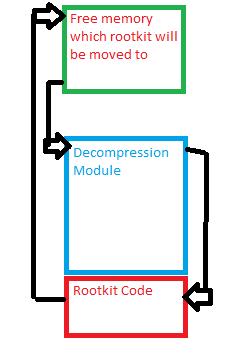 BIOS Based Rootkits tut code