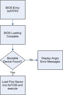 BIOS Based Rootkits tut hardware projects hardware hacking hardware code